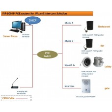 RMX new design IP POE PA and intercom system